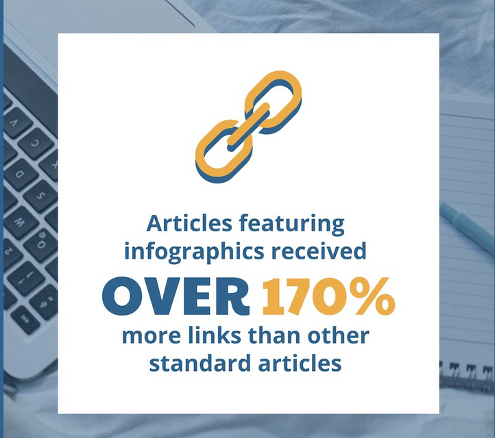 Hubspot - infographics generate more links - education content