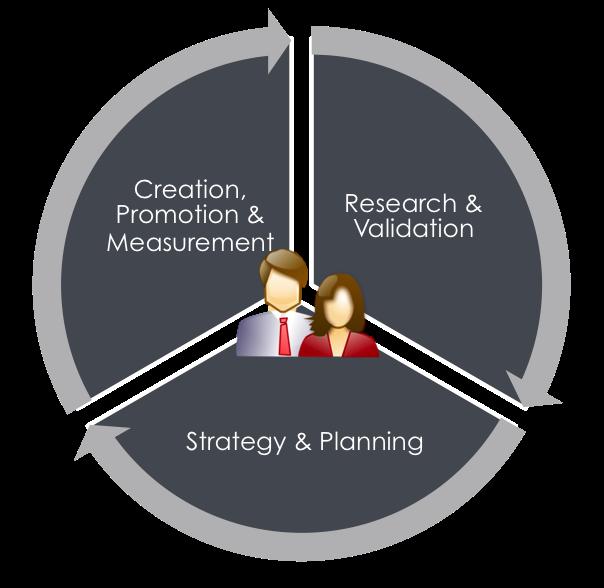 website content strategy diagram