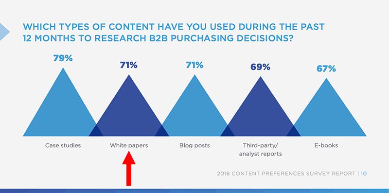 whitepaper usage in B2B buying decisions