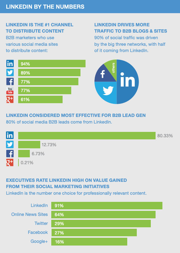 LinkedIn by the numbers infographic