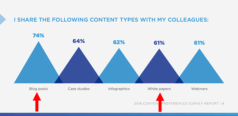 most shared content types among b2b buyers