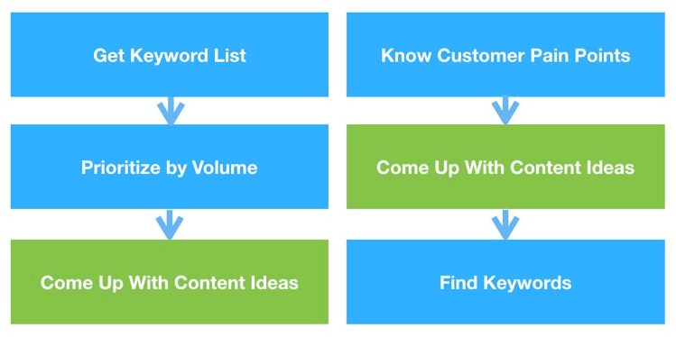 content ideation process