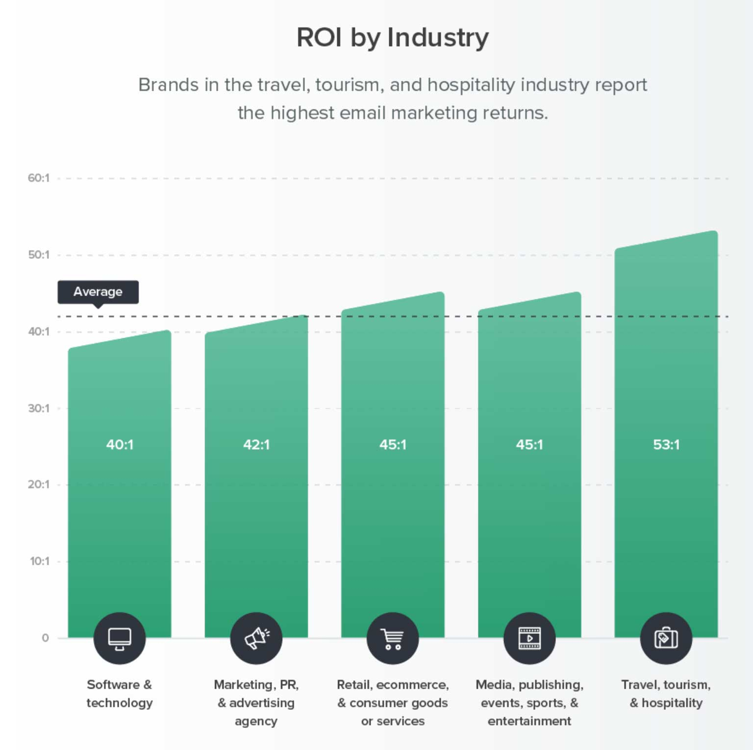 email content roi - research by Litmus