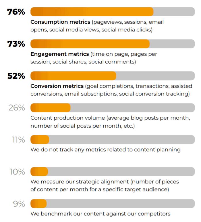 metrics tracking data