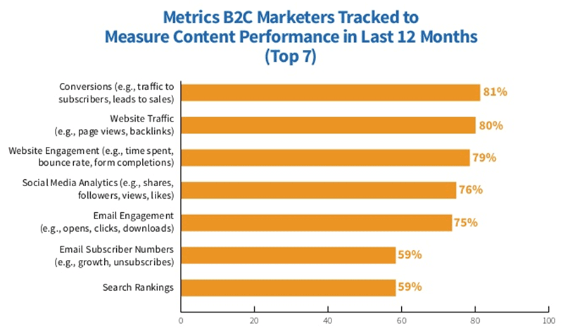 CMI Research - top metrics